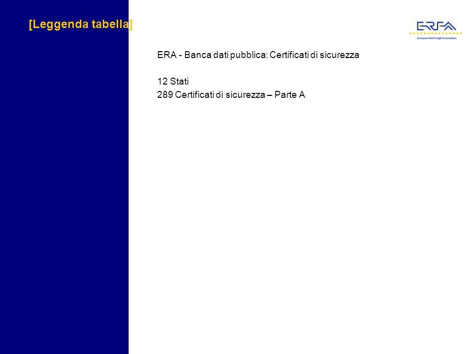 [Leggenda tabella] ERA - Banca dati pubblica: Certificati di sicurezza
